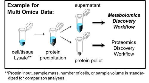 Multi-Omics Discovery Approach