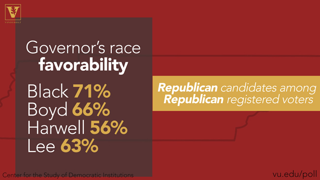 Governor's race favorability: Republican candidates among Republican registered voters - Black 71 percent / Boyd 66 percent / Harwell 56 percent / Lee 63 percent