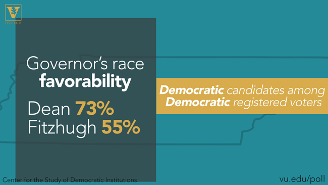 Governor's race favorability: Democratic candidates among Democratic registered voters - Dean 73 percent / Fitzhugh 55 percent