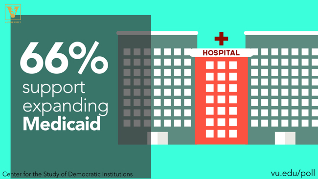 66 percent of Tennessee registered voters support expanding Medicaid