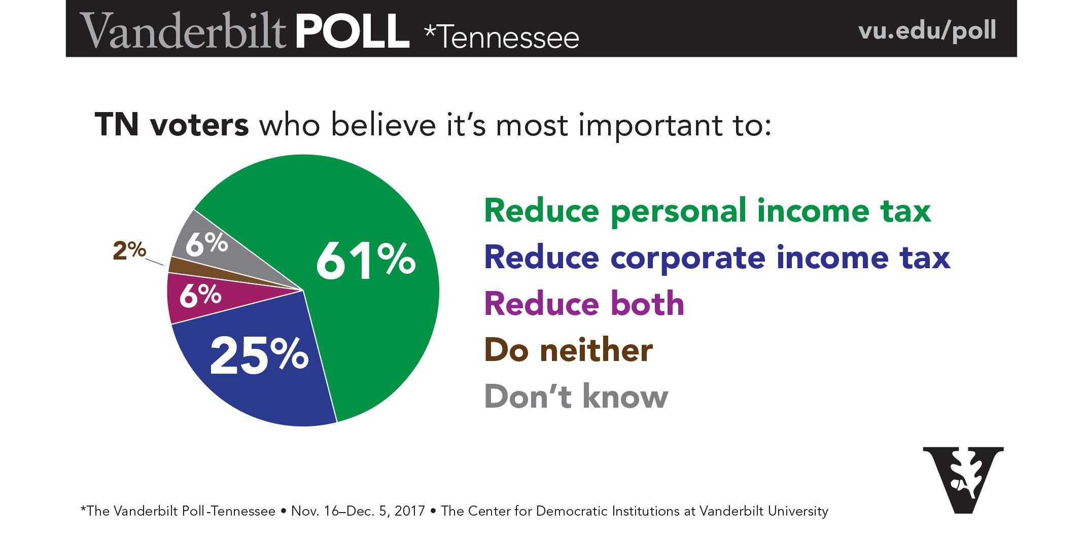 2017 Poll