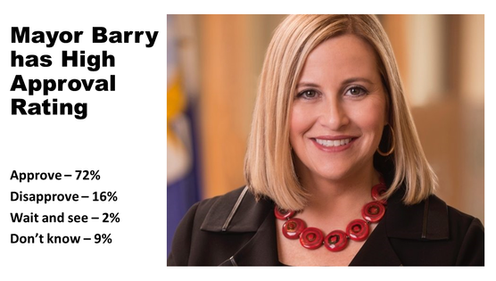 Poll Slide Mayor Barry