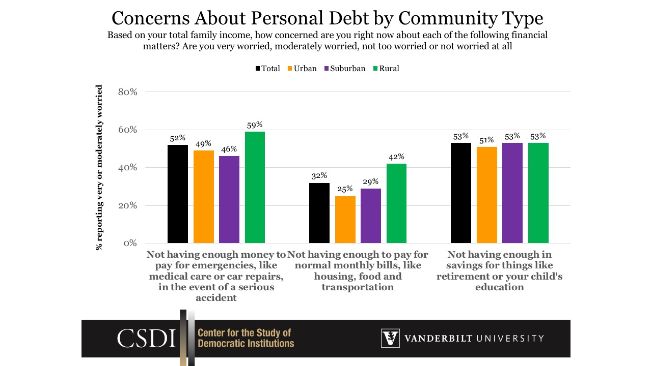 Concerns About Personal Debt by Community Type