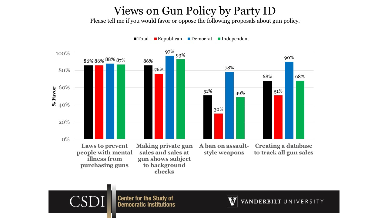 View on Gun Policy by Party ID