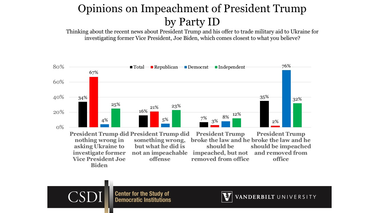 Opinions on Impeachment by Party ID