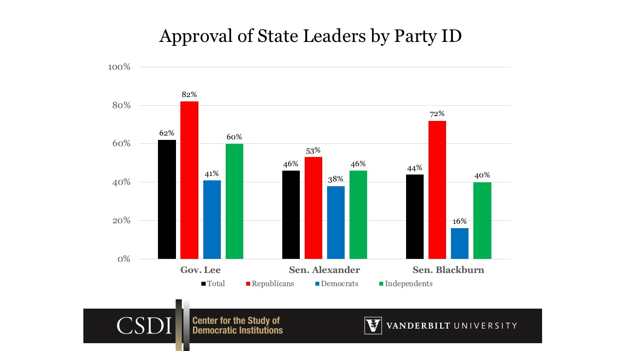 Approval of State Leaders by Party ID