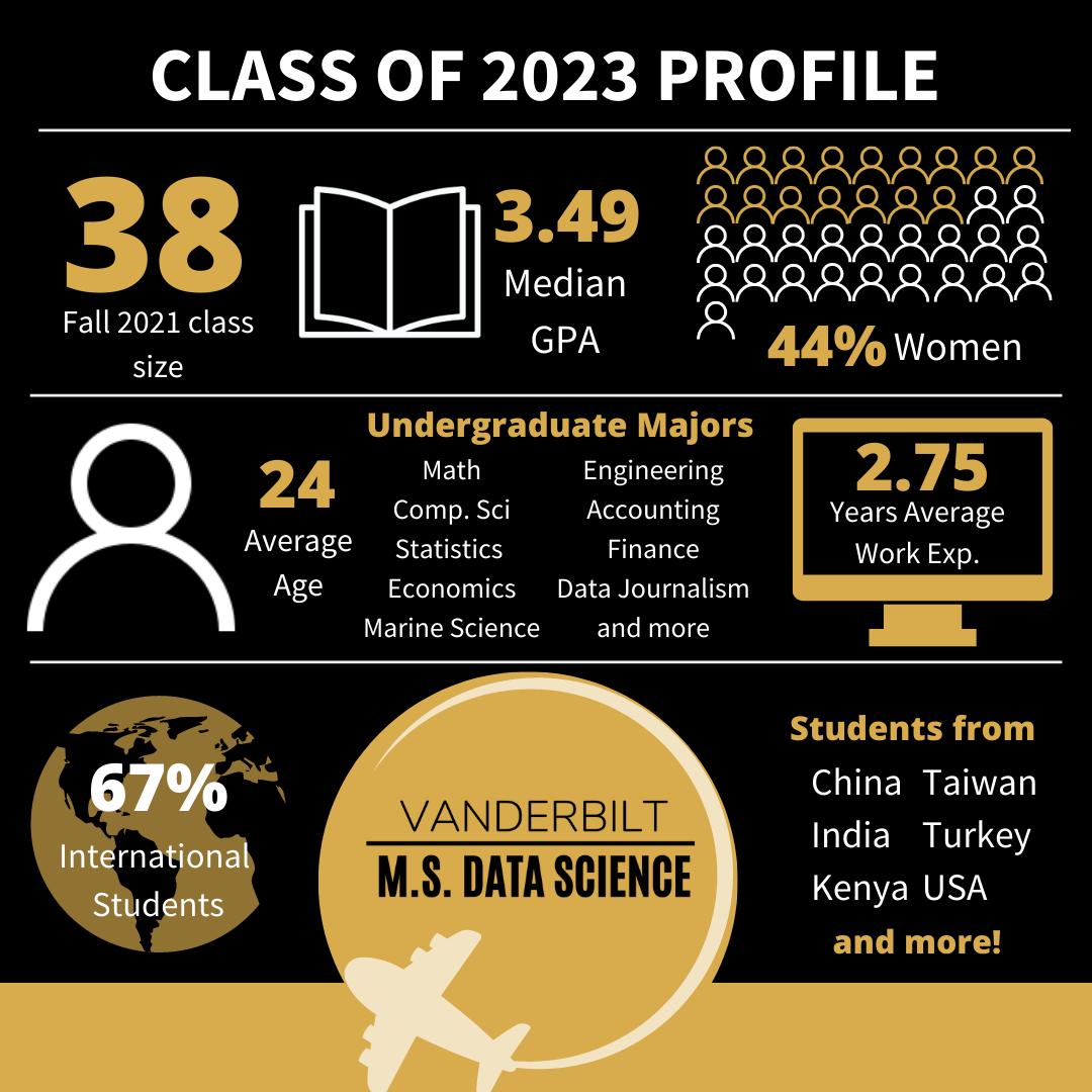Class Profile Statistics