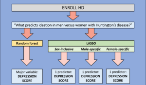 Predicting Suicidal Ideation in Patients with Huntington's Disease (DSI-SRP)