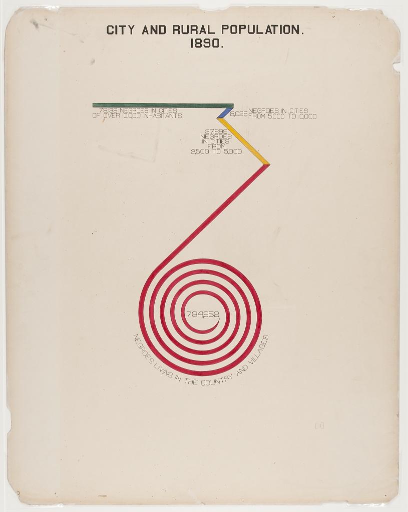 DuBois Data red spiral