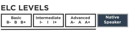 levels-3