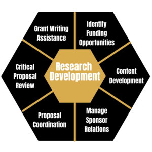 Hexagon with Research Development at the center. Around Research Development are six key functions of our office: Grant Writing Assistance, Identify Funding Opportunities, Content Development, Manage Sponsor Relations, Proposal Coordination, Critical Proposal Review