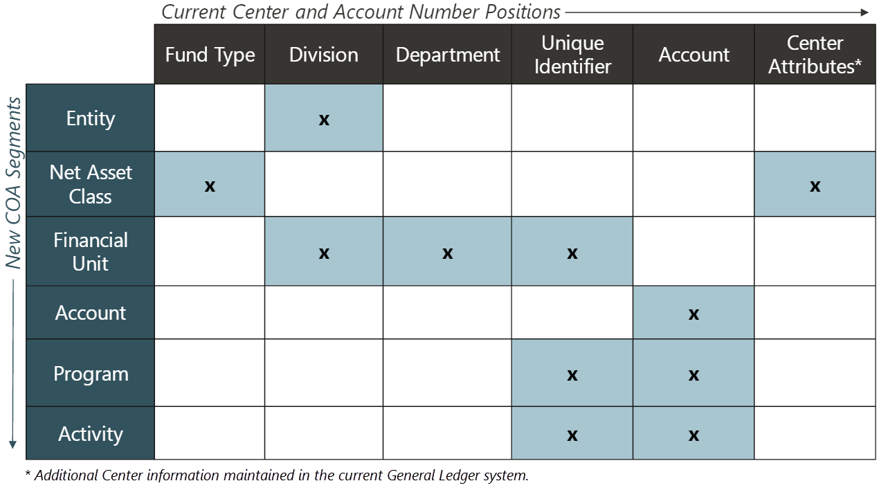 SkyVU Chart of Accounts and Organizational Structure | SkyVU