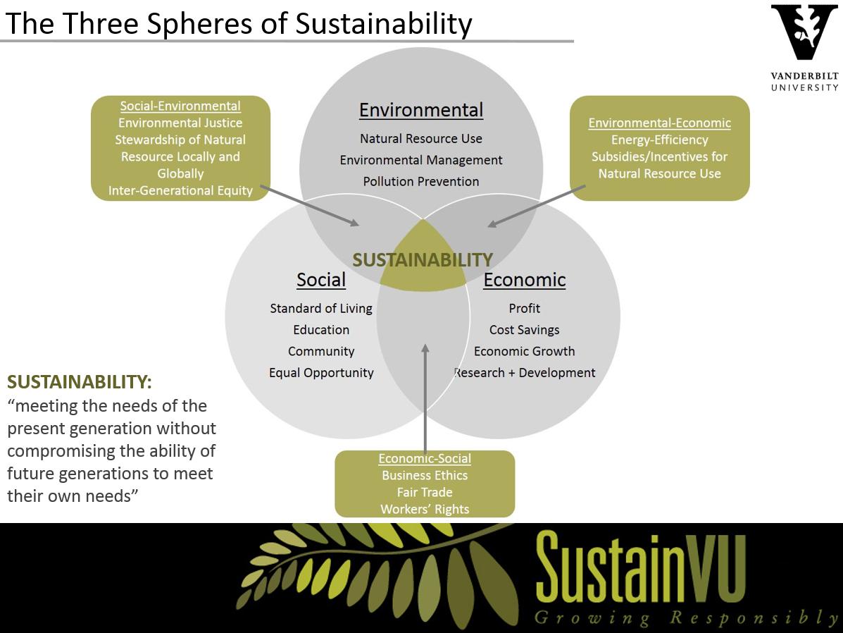 sustainability education presentation sustainvu vanderbilt