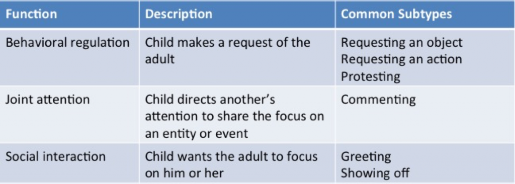 functions of communications