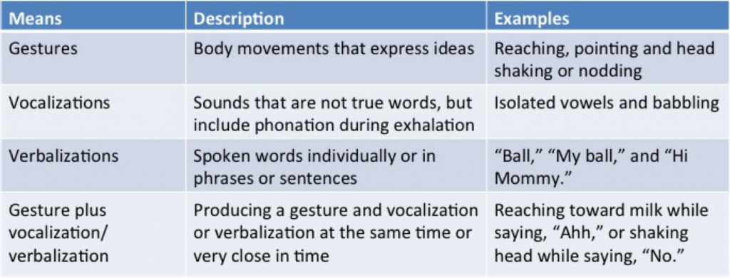 means-of-communication