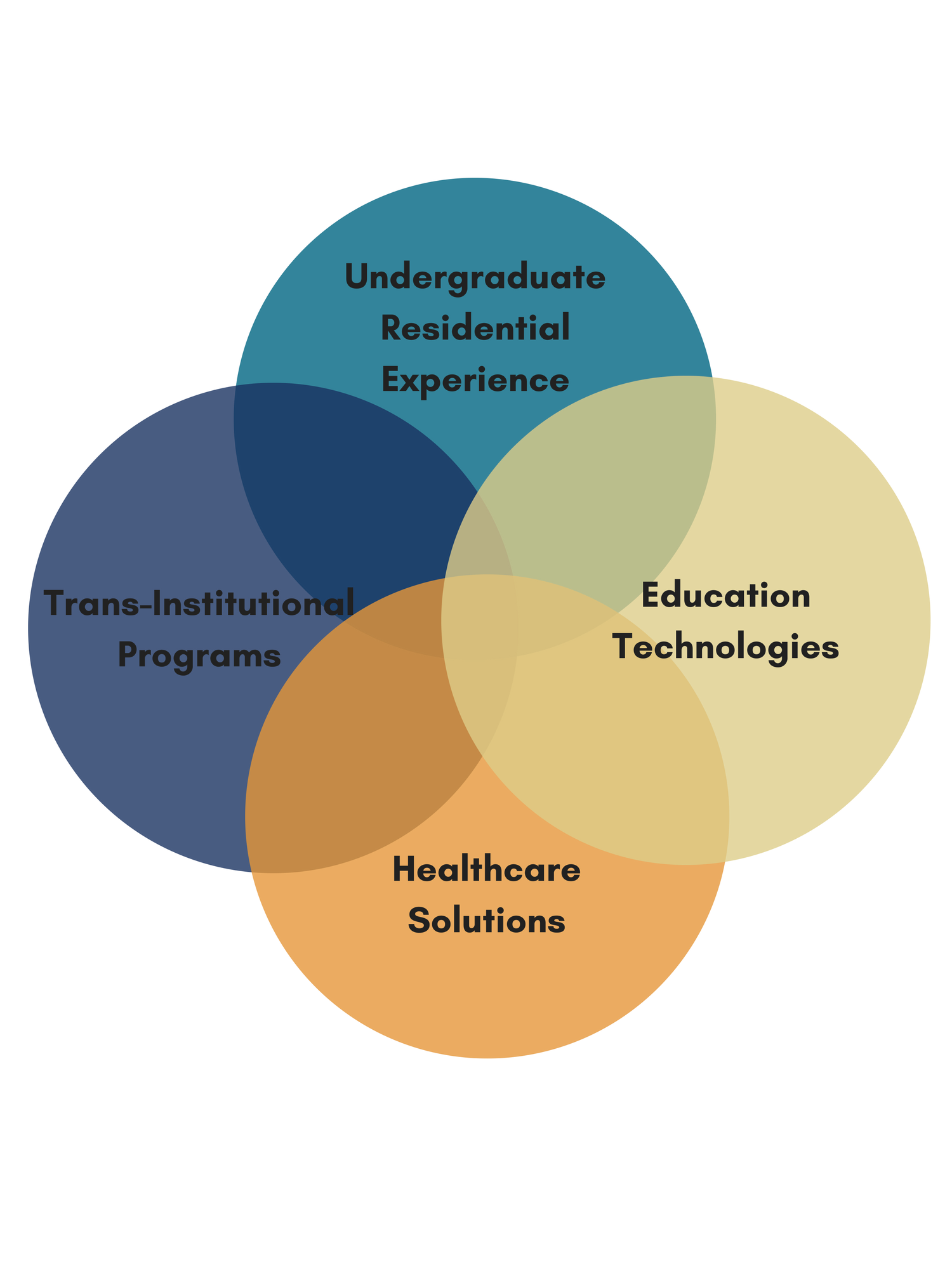 the four pillars of the strategic plan