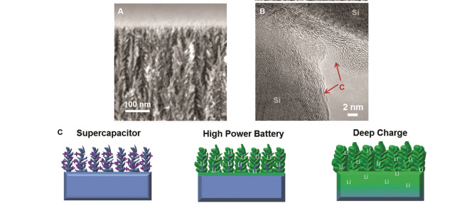 Nanoscale: On-chip high power porous silicon lithium ion batteries with stable capacity over 10 000 cycles