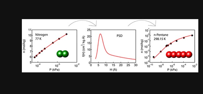 Journal of Physical Chemistry: Prediction of n-Alkane Adsorption on Activated Carbon Using the SAFT–FMT–DFT Approach